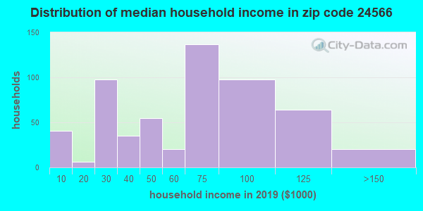 Zip code 24566 household income distribution in 2009
