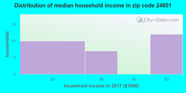 Zip code 24601 household income distribution in 2009
