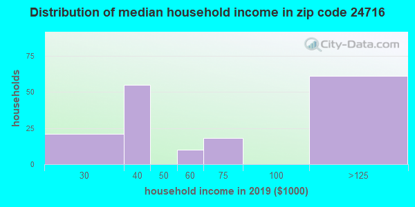 Zip code 24716 household income distribution in 2009