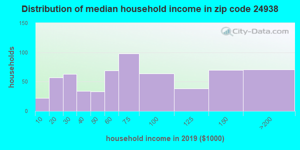 Zip code 24938 household income distribution in 2009