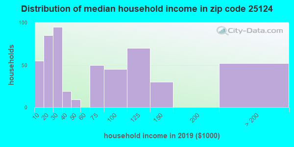 Zip code 25124 household income distribution in 2009