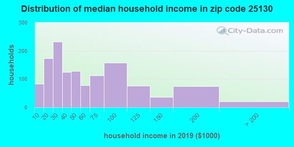 Zip code 25130 household income distribution in 2009