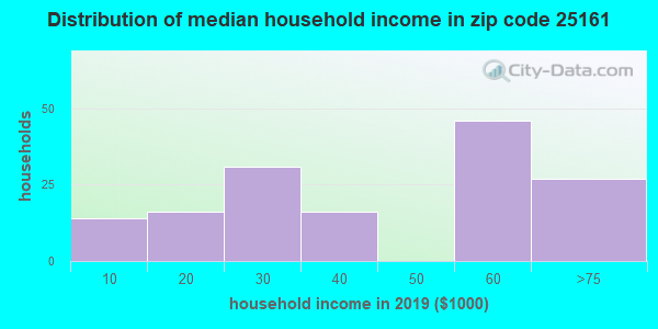 Zip code 25161 household income distribution in 2009