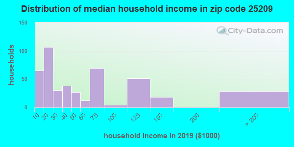 Zip code 25209 household income distribution in 2009