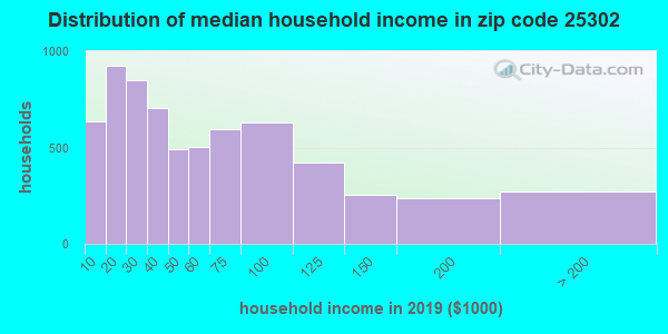 Zip code 25302 household income distribution in 2015