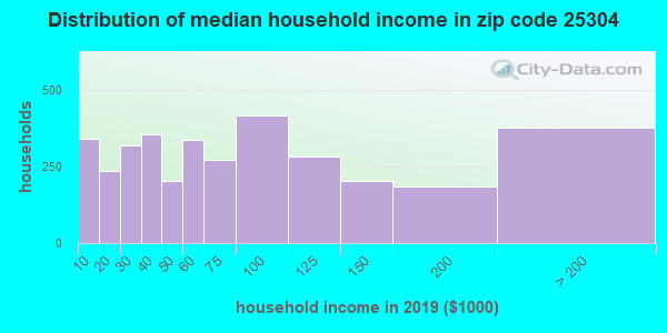 Zip code 25304 household income distribution in 2013