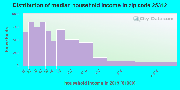 Zip code 25312 household income distribution in 2009