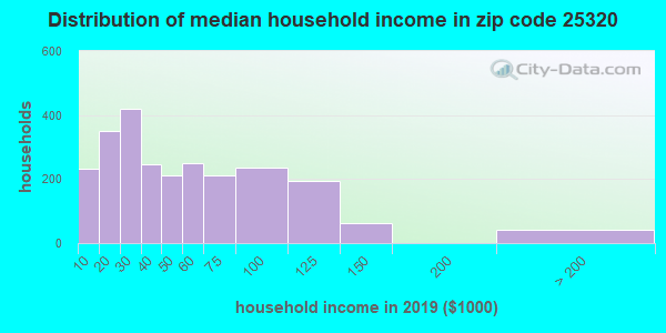 Zip code 25320 household income distribution in 2009