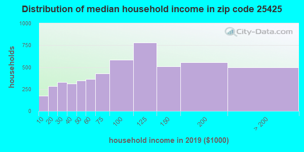 Zip code 25425 household income distribution in 2009