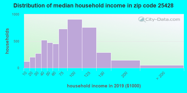 Zip code 25428 household income distribution in 2009