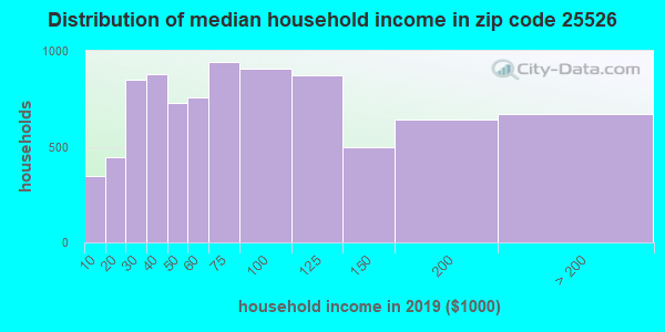 Zip code 25526 household income distribution in 2009