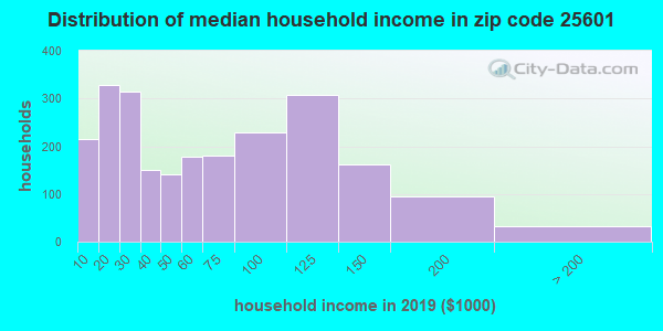 Zip code 25601 household income distribution in 2009
