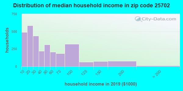 Zip code 25702 household income distribution in 2009