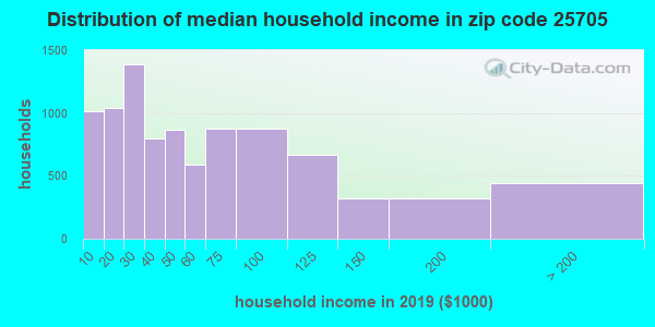 Zip code 25705 household income distribution in 2009