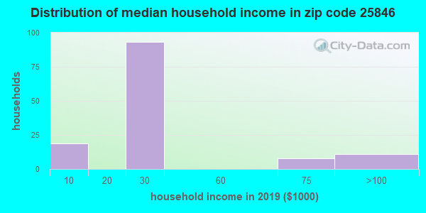 Zip code 25846 household income distribution in 2009