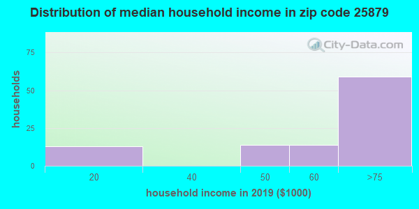 Zip code 25879 household income distribution in 2009