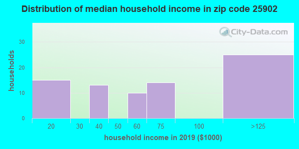 Zip code 25902 household income distribution in 2009