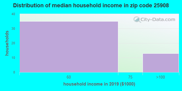 Zip code 25908 household income distribution in 2009