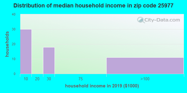 Zip code 25977 household income distribution in 2009