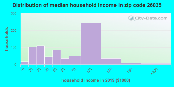 Zip code 26035 household income distribution in 2013