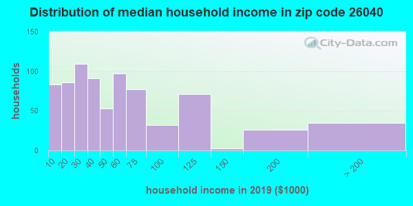 Zip code 26040 household income distribution in 2009