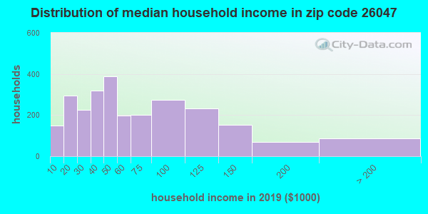 Zip code 26047 household income distribution in 2009