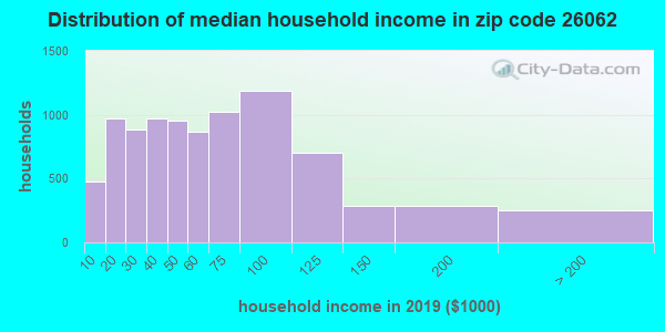 Zip code 26062 household income distribution in 2009