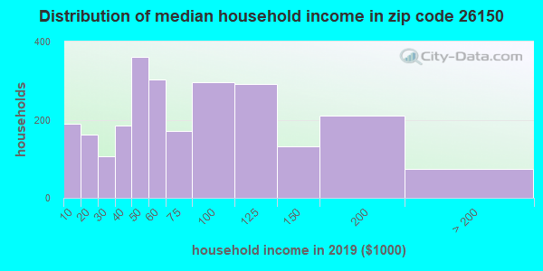 Zip code 26150 household income distribution in 2013