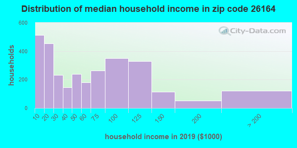 Zip code 26164 household income distribution in 2009