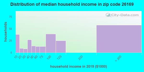Zip code 26169 household income distribution in 2009