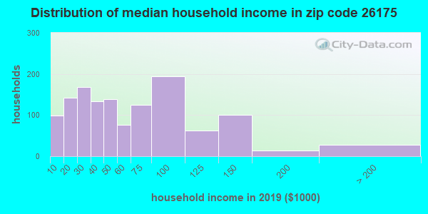 Zip code 26175 household income distribution in 2009