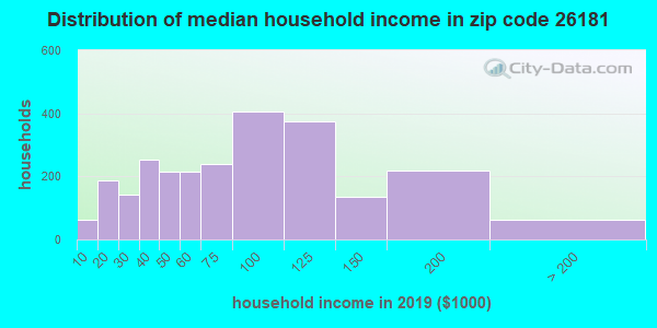 Zip code 26181 household income distribution in 2009