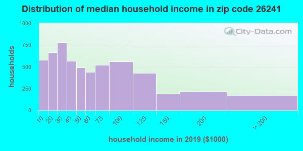 Zip code 26241 household income distribution in 2009