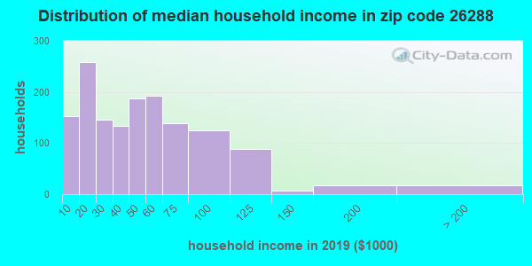 Zip code 26288 household income distribution in 2009