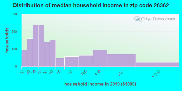Zip code 26362 household income distribution in 2009