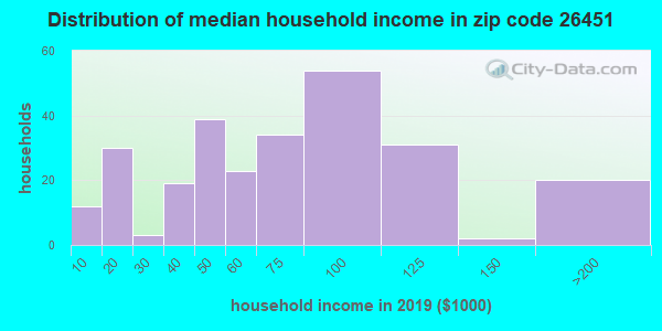 Zip code 26451 household income distribution in 2009
