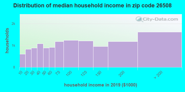 Zip code 26508 household income distribution in 2009