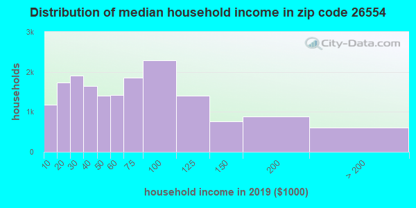 Zip code 26554 household income distribution in 2009