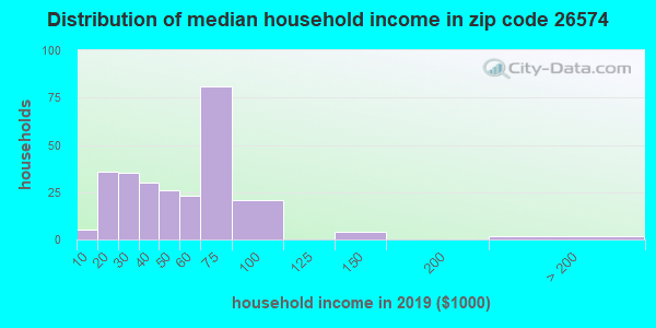 Zip code 26574 household income distribution in 2009