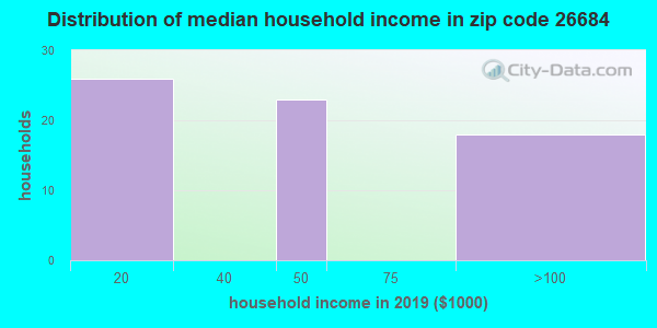 Zip code 26684 household income distribution in 2009