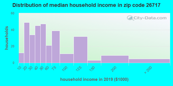 Zip code 26717 household income distribution in 2009
