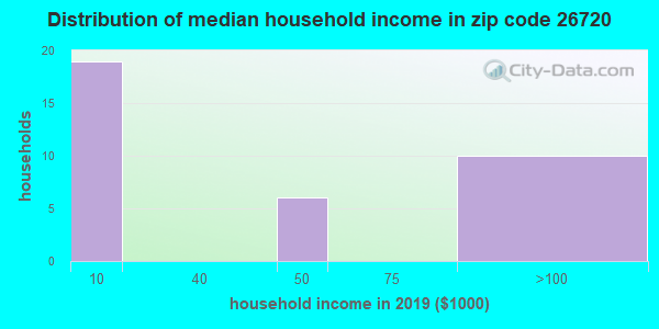 Zip code 26720 household income distribution in 2009