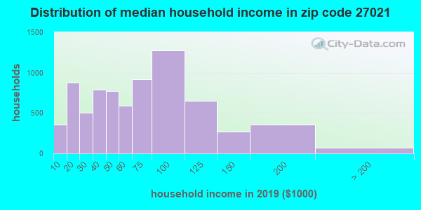 Zip code 27021 household income distribution in 2009