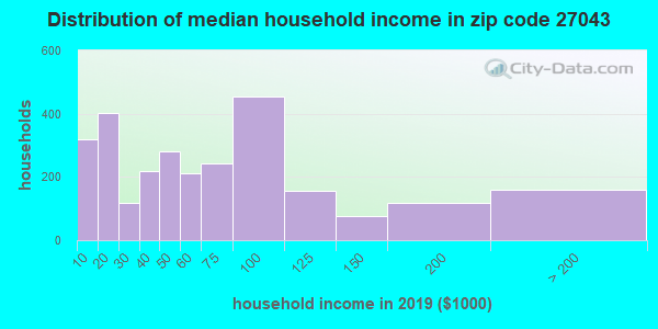 Zip code 27043 household income distribution in 2009
