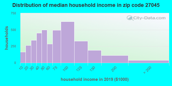 Zip code 27045 household income distribution in 2013