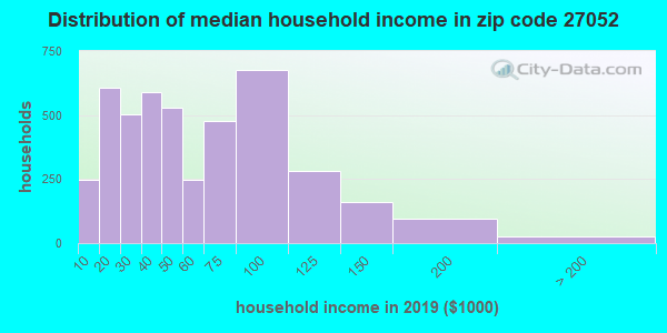 Zip code 27052 household income distribution in 2009