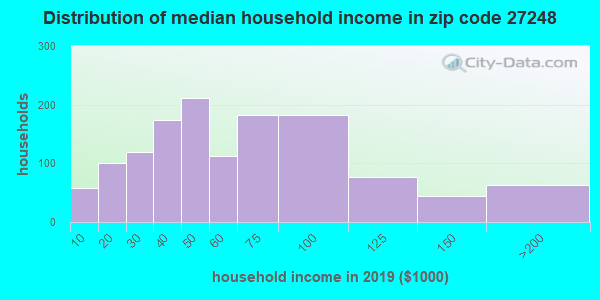 Zip code 27248 household income distribution in 2009