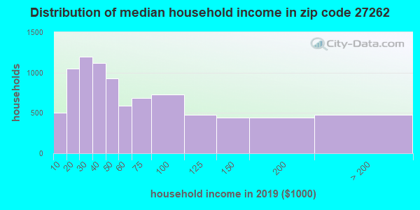 Zip code 27262 household income distribution in 2009