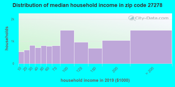 Zip code 27278 household income distribution in 2009