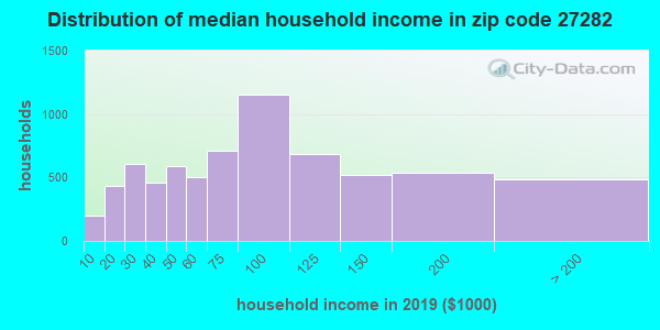 Zip code 27282 household income distribution in 2009